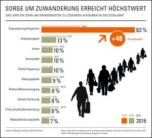 Sorge um Zuwanderung erreicht Höchstwert (Quelle: obs/GfK Verein)